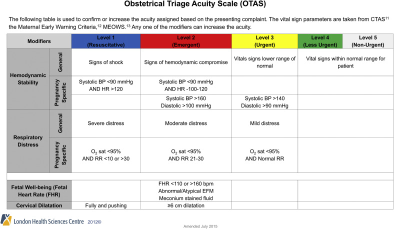Acuity assessment in obstetrical triage journal of obstetrics and