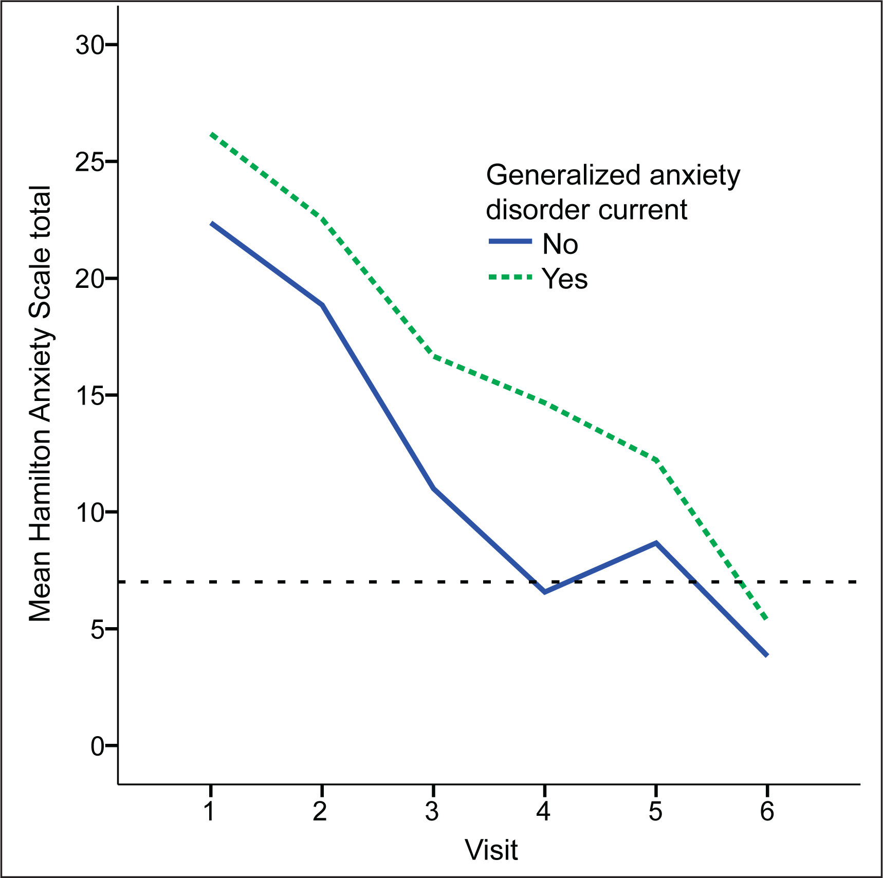 a report on generalized anxiety disorder and major depressive disorder Post-typhoon prevalence of post-traumatic stress disorder, major depressive disorder, panic disorder and generalized anxiety disorder in a vietnamese sample.